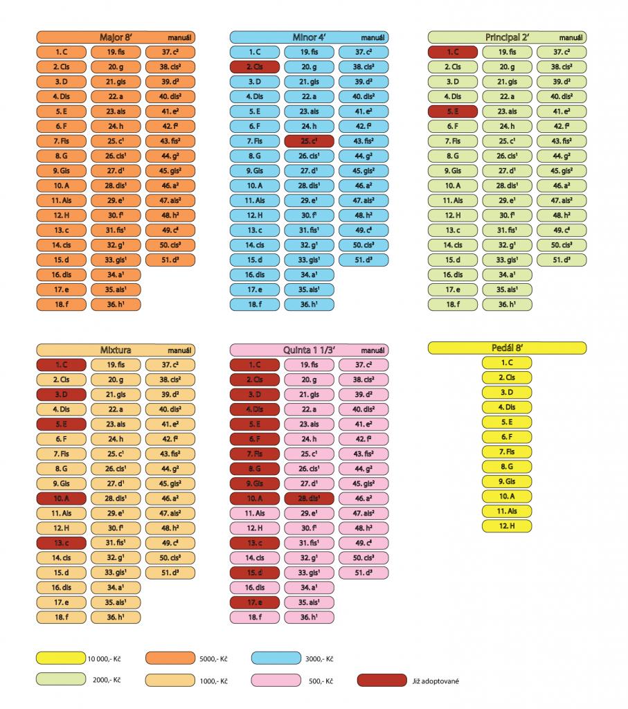 Adopce k 19.12.2020